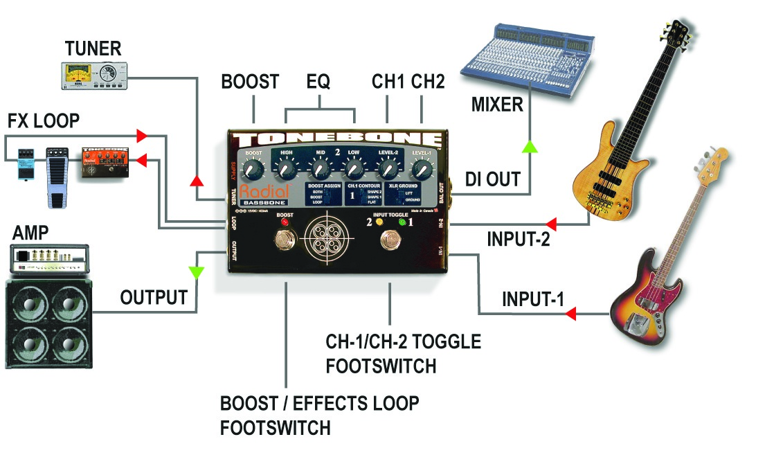 Effects loop hookup