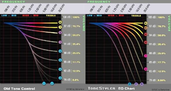 tone styler stellartone switching for guitar and bass passive c6 rh bassdirect co uk 3-Way Switch Wiring Diagram Light Switch Wiring Diagram